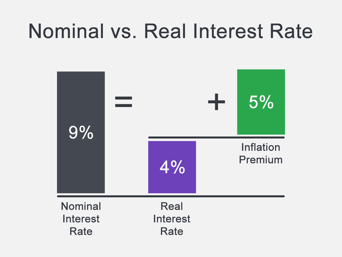 What Is the Real Interest Rate and Why Is It Important?